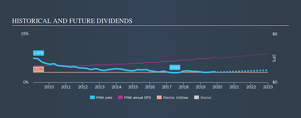 NYSE:PNW Historical Dividend Yield, October 27th 2019