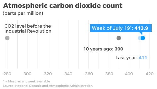 Carbon dioxide levels continue to rise, despite the pandemic.