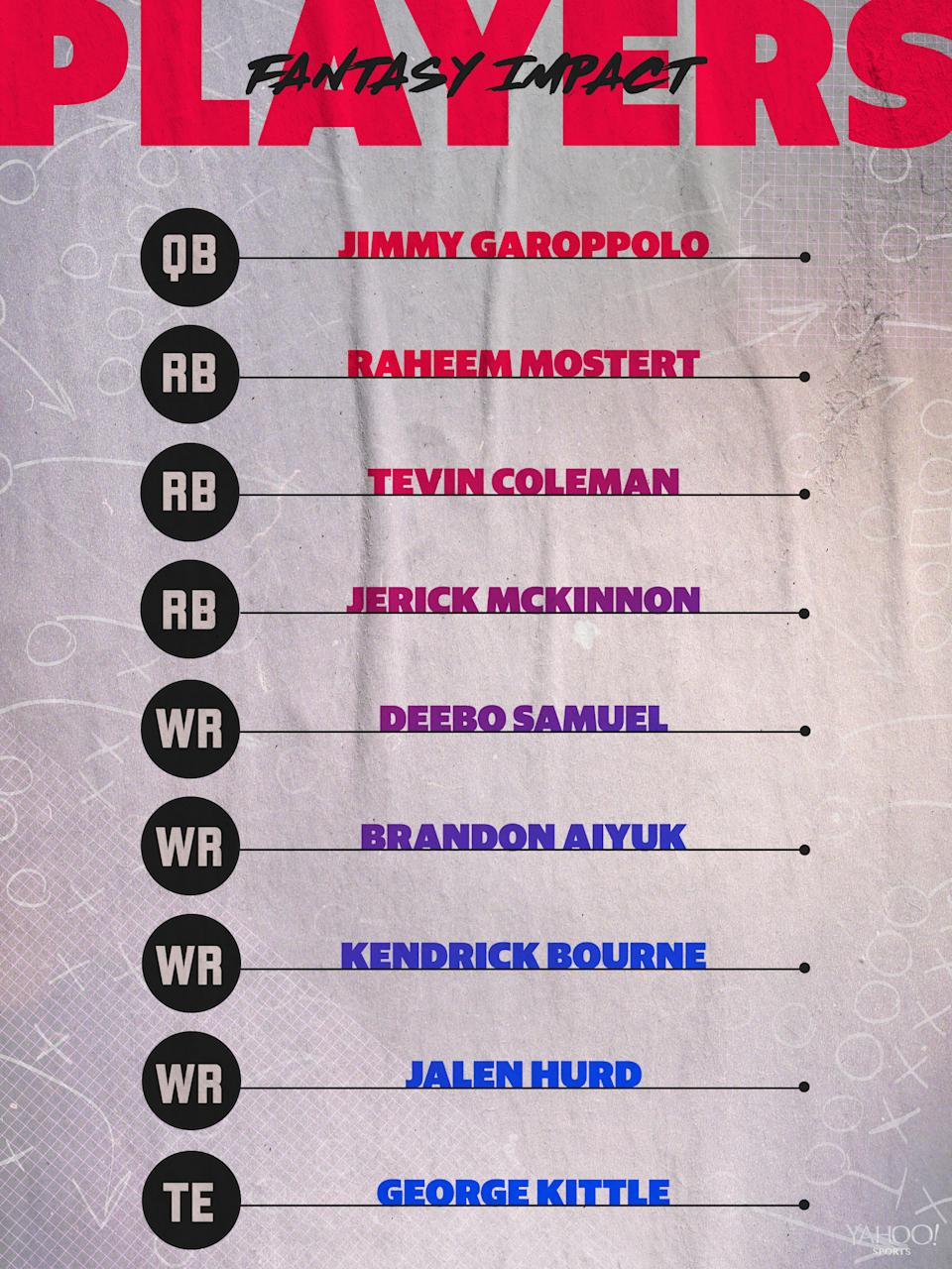 San Francisco 49ers Projected Lineup.