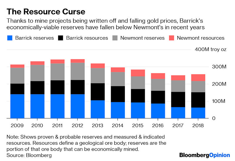 Newmont Is Right to Be Reserved About Barrick