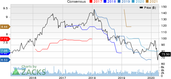 Ingredion Incorporated Price and Consensus