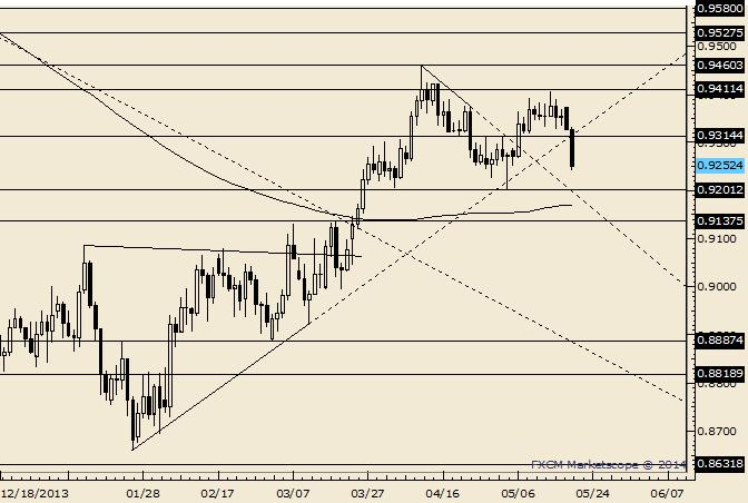 AUD/USD Breaks Below Trendline and Month Open Price