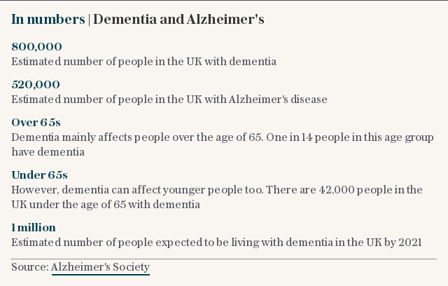 In numbers | Dementia and Alzheimers