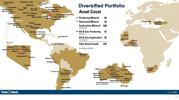 A world map showing Franco-Nevada's extensive mine portfolio