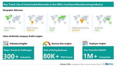 Snapshot of key trend impacting BizVibe's office furniture manufacturing industry group.