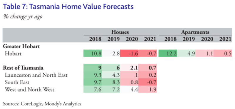 TAS property price forecast for 2020 and 2021. (Source: CoreLogic, Moody's Analytics)