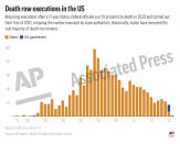 This preview image of an AP digital embed chart shows executions carried out by federal and state governments since capital punishment was reinstated in the 1970s. (AP Digital Embed)