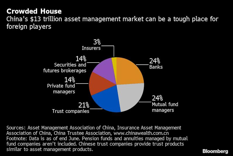 World's Most Famous Hedge Funds Get Cold Shoulder in China