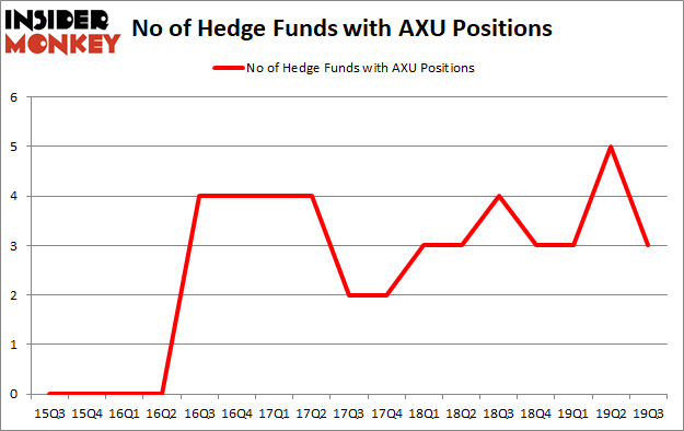 Is AXU A Good Stock To Buy?