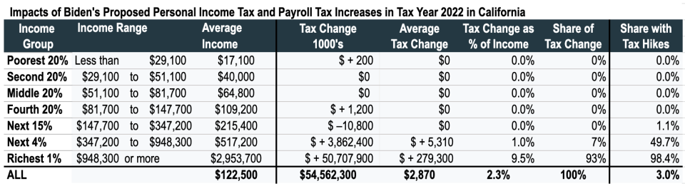 How Californians would be impacted. (Chart: ITEP)