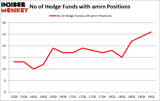 No of Hedge Funds with AMRN Positions