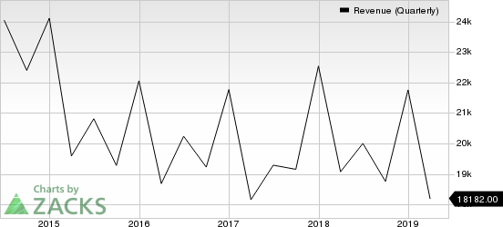 International Business Machines Corporation Revenue (Quarterly)