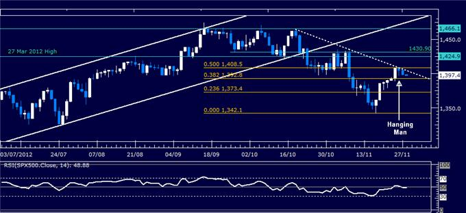 Forex_Analysis_US_Dollar_Holds_Up_at_Support_as_SP_500_Retreats_body_Picture_3.png, Forex Analysis: US Dollar Holds Up at Support as S&P 500 Retreats