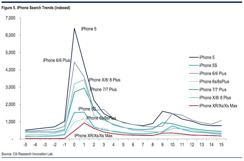 iPhone search trends