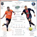 Ligue des champions : Basaksehir vs Paris SG