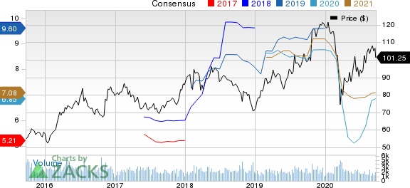 Reliance Steel  Aluminum Co. Price and Consensus