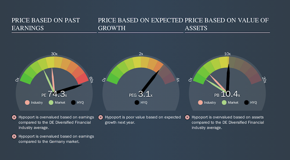 XTRA:HYQ Price Estimation Relative to Market, October 16th 2019