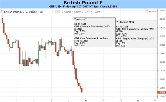 Sterling to Extend Losses on Slowing UK CPI, Average Weekly Earnings