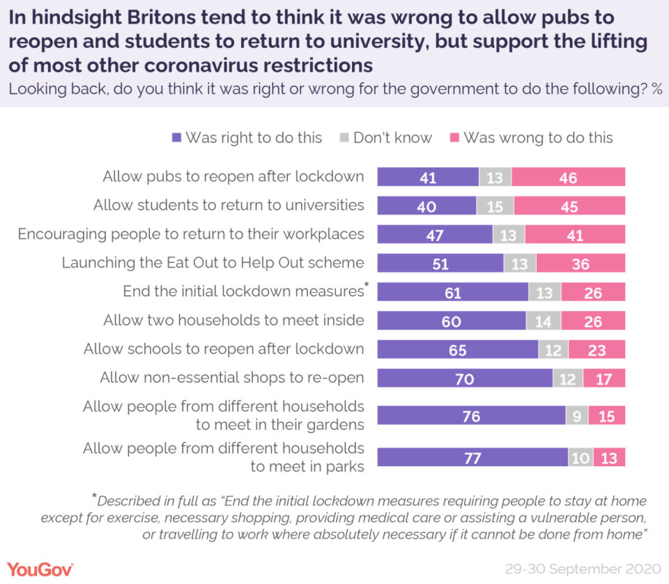 The YouGov poll revealed Brits' opinions on the government's decisions around coronavirus rules. (YouGov)