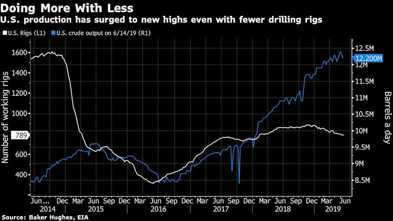 """(Bloomberg) -- For the oilfield services industry, it's no longer about merely navigating a downturn. It's now about survival.Five years after crude began its plunge to less than $30 a barrel from more than $100, the companies that drill and frack wells are living in a new world. The producers they work for have become increasingly efficient and cost-conscious, reacting to shareholder demands for payback and a crude market that's recovered only part of that brutal decline.Meanwhile, the service companies that handed out discounts in the downturn are barely holding on. Schlumberger Ltd. and Halliburton Co., the two biggest, have each fallen by more than 65% since crude started tumbling, and Weatherford International Plc on Monday filed for bankruptcy. Contrast that with the oil producers, collectively down less than 50%.It's a model that """"definitely needs to be changed,"""" said Luke Lemoine, an analyst at Capital One in New Orleans, in a phone interview. """"It's just been capital destruction for 20 years.""""Oilfield service providers have a long history of riding the ups and downs in the energy market. They ramp up rigs, workers and prices when oil is more expensive, and cut back when the market drops.Gear Pile-UpWhen crude began recovering in March 2016, the servicers started refortifying. But with their customers keeping a lid on spending, the gear began to pile up. In February, Rystad Energy, an industry consultant, estimated that supplies of U.S. fracking gear -- the pumps that blast water, sand and chemicals underground to release crude in what has become the most expensive part of drilling -- will exceed demand by about 68% by year's end.At the same time, producers have enjoyed an output boom in recent years, doing more with less by using new methods and technology. Shortened horizontal drilling times and longer laterals that require fewer wells to be drilled are taking a toll on servicers.In June 2014, the U.S. pumped 8.4 million barrels of crude using 1,545 drillin"""