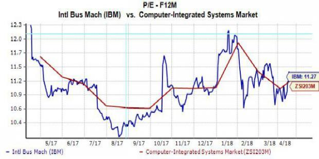Shares of IBM (IBM) climbed on Monday, just one day before the company is scheduled to report its first quarter financial results. This might signal that investors are confident about IBM heading into Tuesday's Q1 earnings release. Let's find out if they should be.