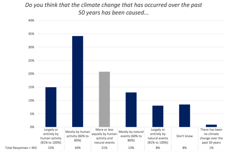 A chart from George Mason's latest survey of weathercasters showed a continued divide over the causes of climate change. (George Mason University)