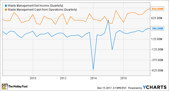 WM Net Income (Quarterly) Chart