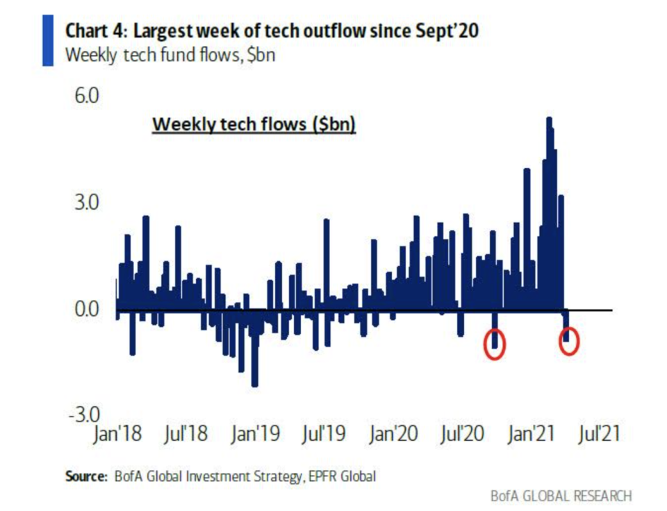 Source: Bank of America Global Research