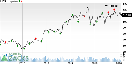 Landstar System, Inc. Price and EPS Surprise
