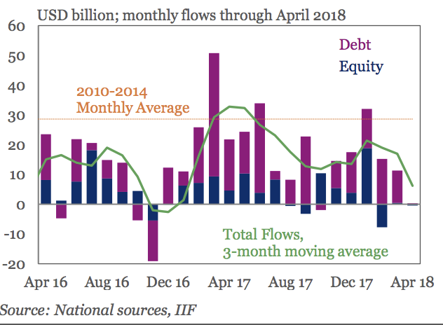 This chart shows how investors have put money in (and taken it out) of emerging markets assets over the past two years. April's decline was small, but market the first time since November 2016 that the combination of EM stocks and bonds has shown a net outflow.