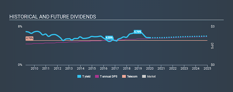 NYSE:T Historical Dividend Yield, January 4th 2020