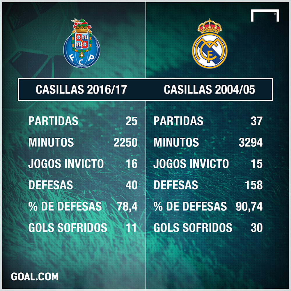 Casillas - Porto x Real