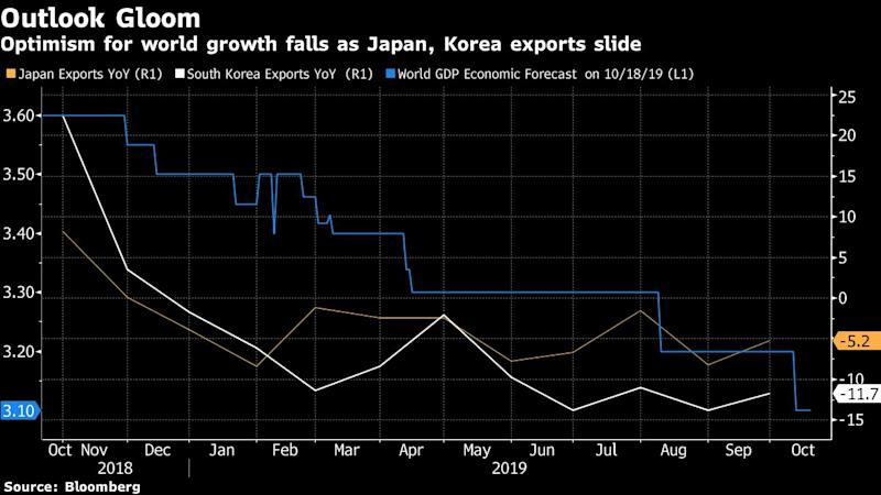 Japan posts trade deficit for third straight month