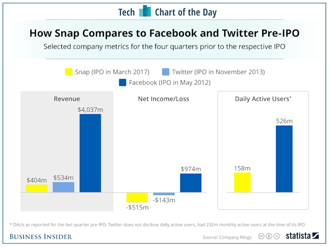 Here's how Snapchat compares to Facebook and Twitter before their IPOs
