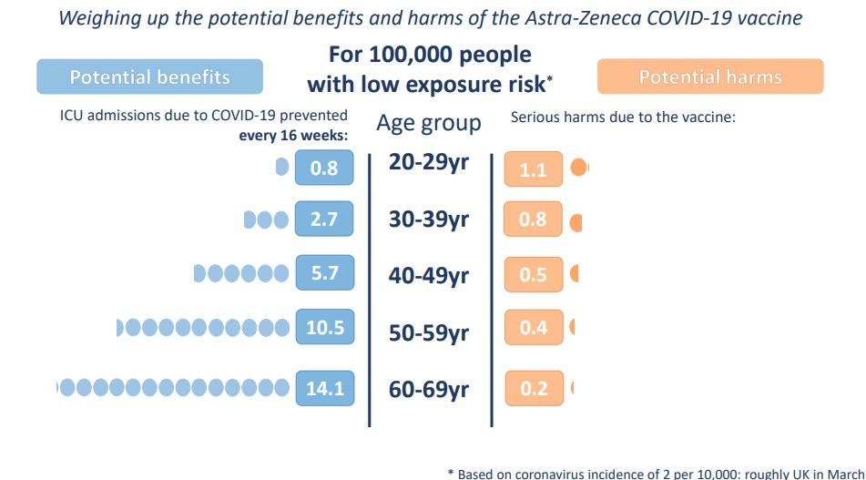 Gráfico en el que se muestran los beneficios y riesgos de la vacuna de AstraZeneca por rango de edad. (Winton Centre for Risk and Evidence Communication)