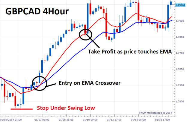 The_3_Step_EMA_Strategy_For__Forex_Trends_body_Picture_1.png, The 3 Step EMA Strategy for Forex Trends