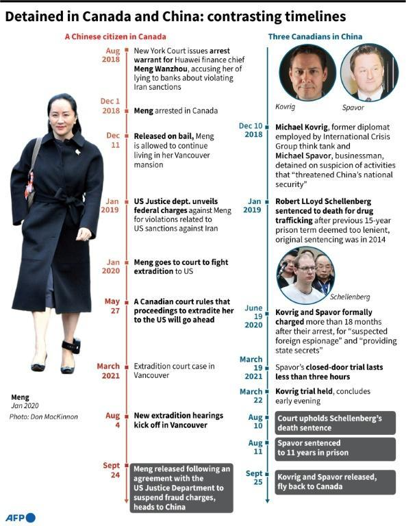 Detained in Canada and China: contrasting timelines (AFP/John SAEKI)