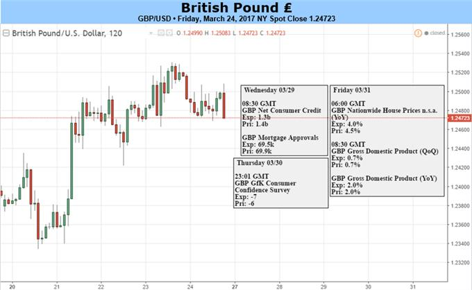 Brexit Trigger in Focus for British Pound, More Strength Likely