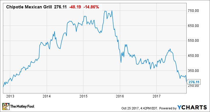 Chipotle stock crashes this could be the perfect time to buy - Chipotle mexican grill ticker symbol ...