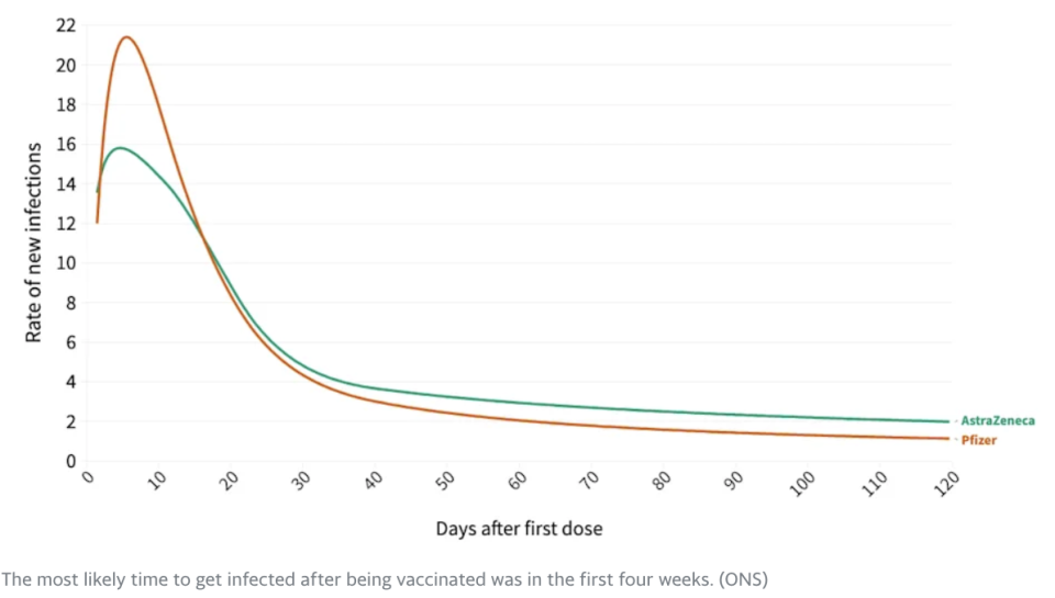 The most likely time to get infected after being vaccinated was in the first four weeks.