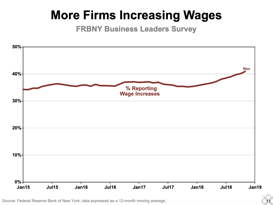 More firms in the New York Fed district are reporting increasing wages.