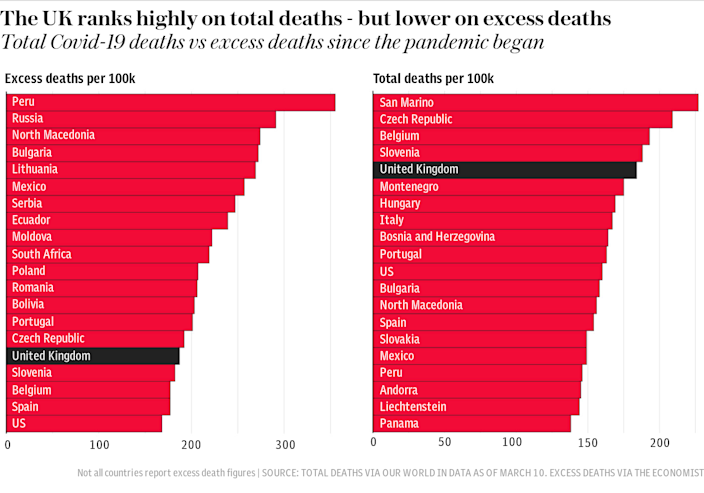 The UK ranks highly on total deaths - but lower on excess deaths