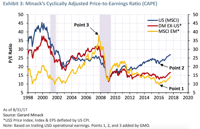 Emerging market stocks were more expensive than the U.S. and other developed markets before the financial crisis. Now, they are about 50% cheaper by some measures. (Source: GMO)
