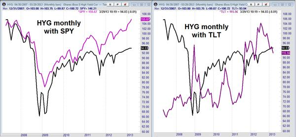 High Yield Bond Fund HYG Chart vs SPX, TLT