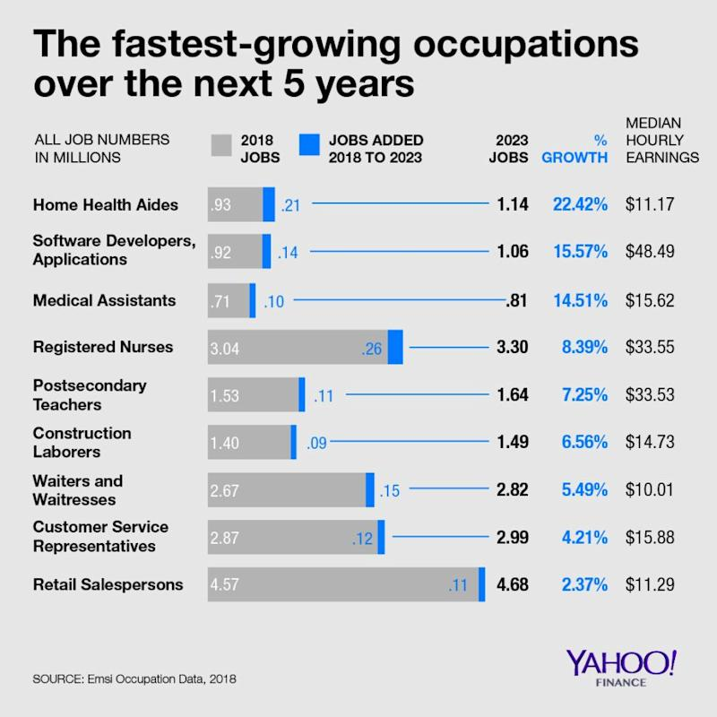 Three health care occupations are among the fastest growing jobs over the next five years. (Graphic: David Foster/Yahoo Finance)