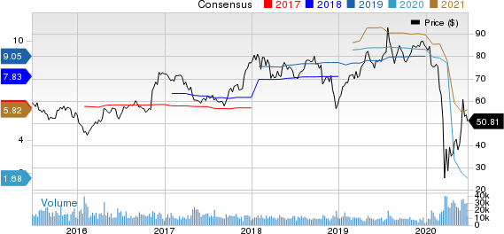 Discover Financial Services Price and Consensus