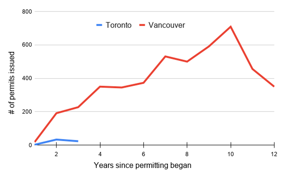 """<span class=""""caption"""">Laneway suite development in Vancouver has significantly outpaced that of Toronto. Data from Housing Vancouver, 2020.</span> <span class=""""attribution""""><span class=""""source"""">(Shelagh McCartney)</span></span>"""