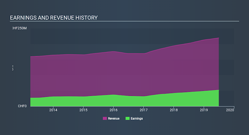SWX:JFN Income Statement March 27th 2020
