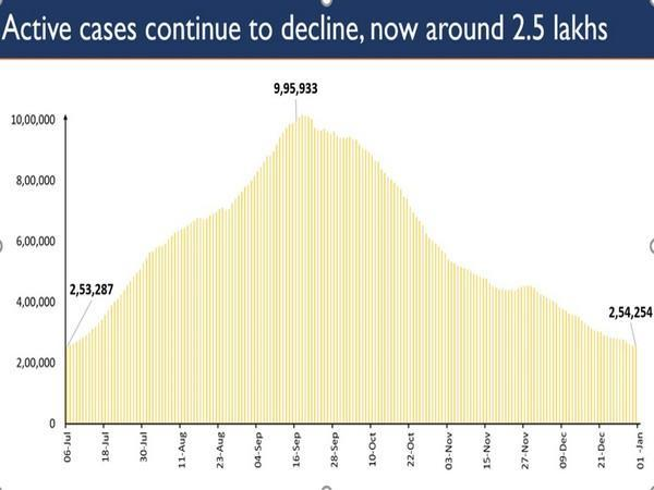 Active cases continue to decline, now at 2.54 lakh. (Photo/PIB)