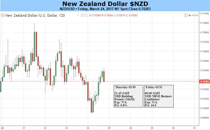 NZD/USD Remains Weak Helped by Central Bank Rhetoric